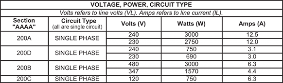 This chart illustrates the multiple options for voltage, watts and amps on CAST-X 1000 oil heaters, manufactured by Cast Aluminum Solutions.