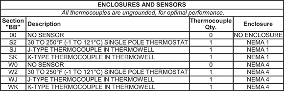 This chart shows the electrical enclosure options for CAST-X 1000 oil heaters, which are available with waterproof housings NEMA 4.