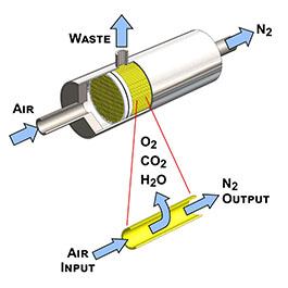 Membrane Nitrogen Generation Electric Heaters By Cast Aluminum Solutions