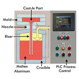 Pressure Casting Aluminum Products Manufacturing Services Cast Aluminum Services